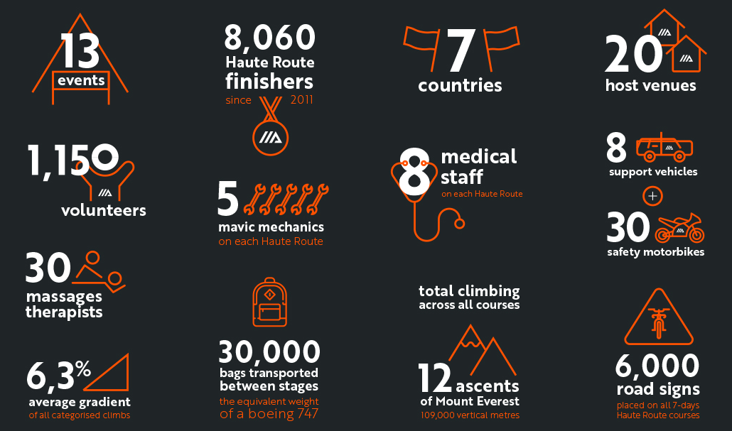 Haute Route in numbers