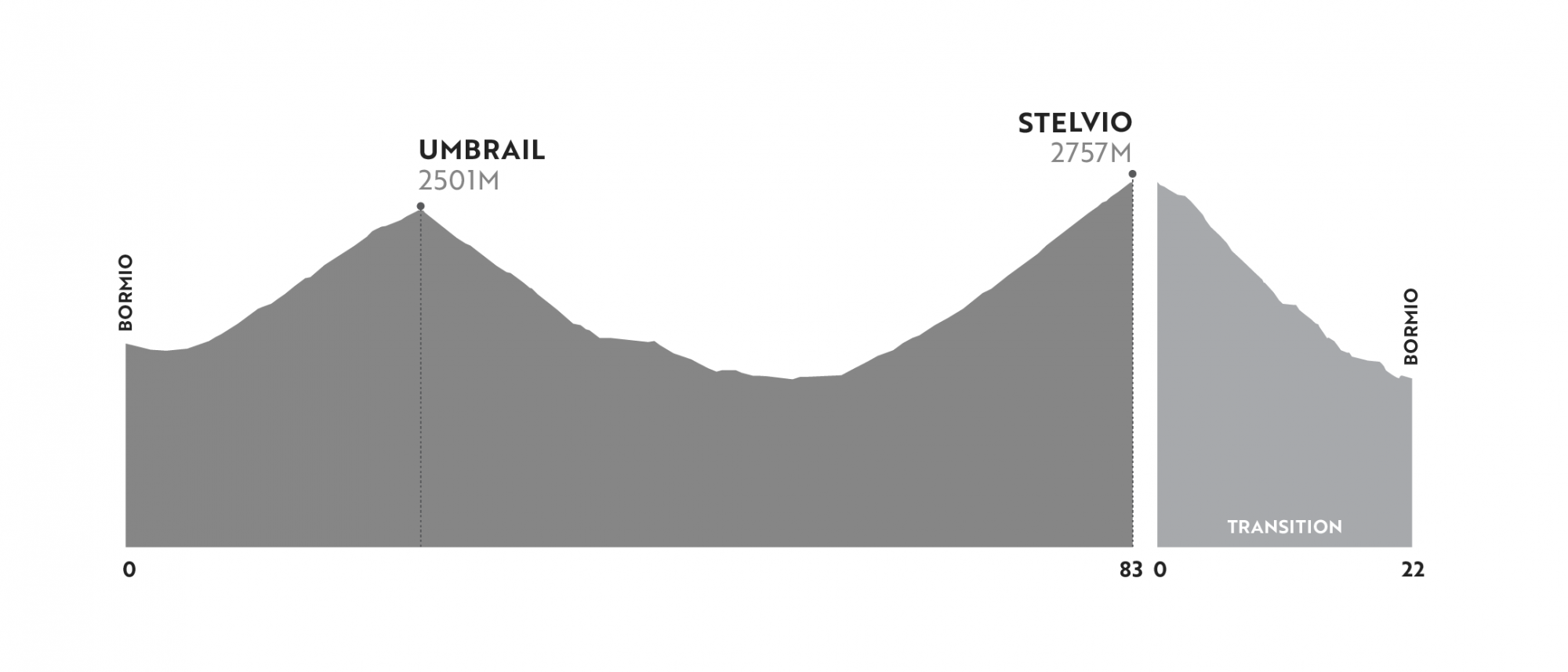2021 Haute Route Dolomites - Stage 4