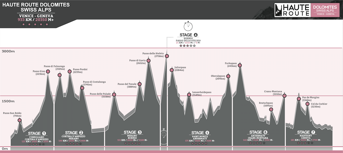 The haute route dolomites swiss alps reveals its official for Haute official