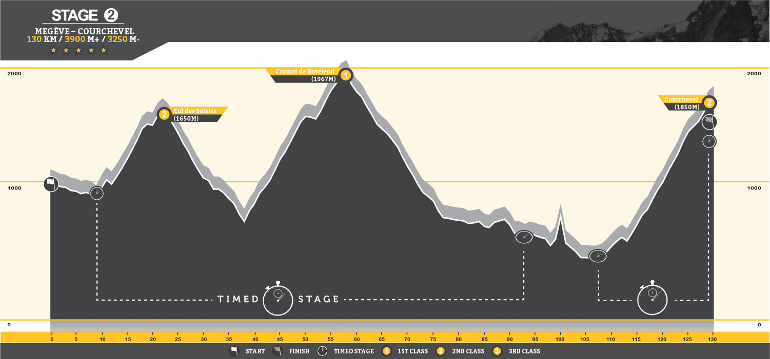 Alps 2014 Stage TWO